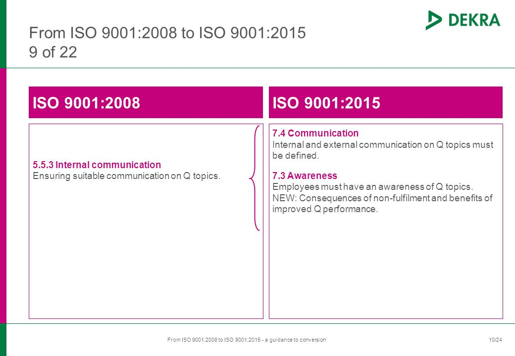 ​ 10/24 ​ From ISO 9001:2008 to ISO 9001:2015 - a guidance to conversion ​ 10 From ISO 9001:2008 to ISO 9001:2015 9 of 22 ISO 9001:2008 5.5.3 Internal communication Ensuring suitable communication on Q topics.