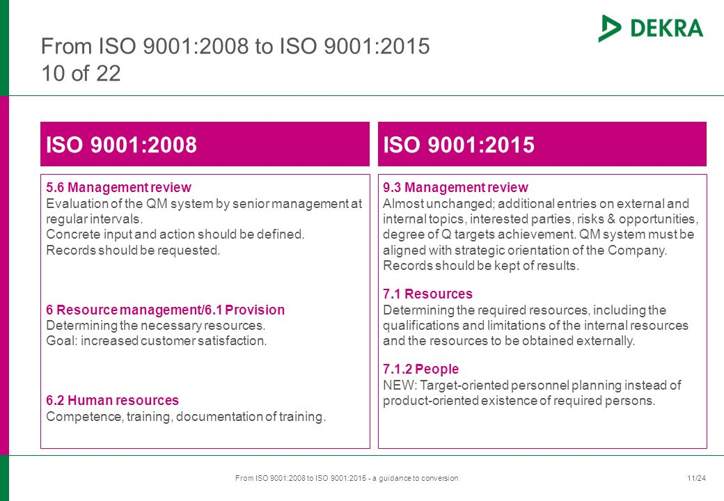 ​ 11/24 ​ From ISO 9001:2008 to ISO 9001:2015 - a guidance to conversion ​ 11 From ISO 9001:2008 to ISO 9001:2015 10 of 22 ISO 9001:2008 5.6 Management review Evaluation of the QM system by senior management at regular intervals.