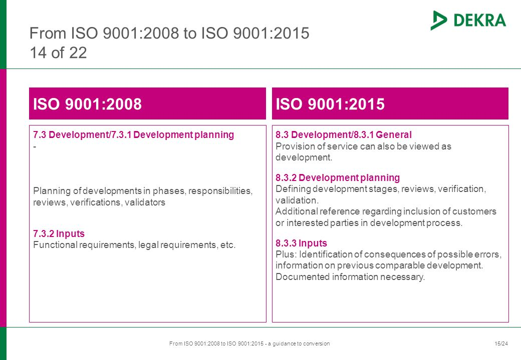 ​ 15/24 ​ From ISO 9001:2008 to ISO 9001:2015 - a guidance to conversion ​ 15 From ISO 9001:2008 to ISO 9001:2015 14 of 22 ISO 9001:2008 7.3 Development/7.3.1 Development planning - Planning of developments in phases, responsibilities, reviews, verifications, validators 7.3.2 Inputs Functional requirements, legal requirements, etc.
