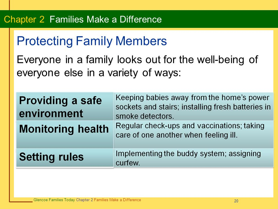 20 Glencoe Families Today Chapter 2 Families Make a Difference Chapter 2 Families Make a Difference 20 Protecting Family Members Everyone in a family looks out for the well-being of everyone else in a variety of ways: