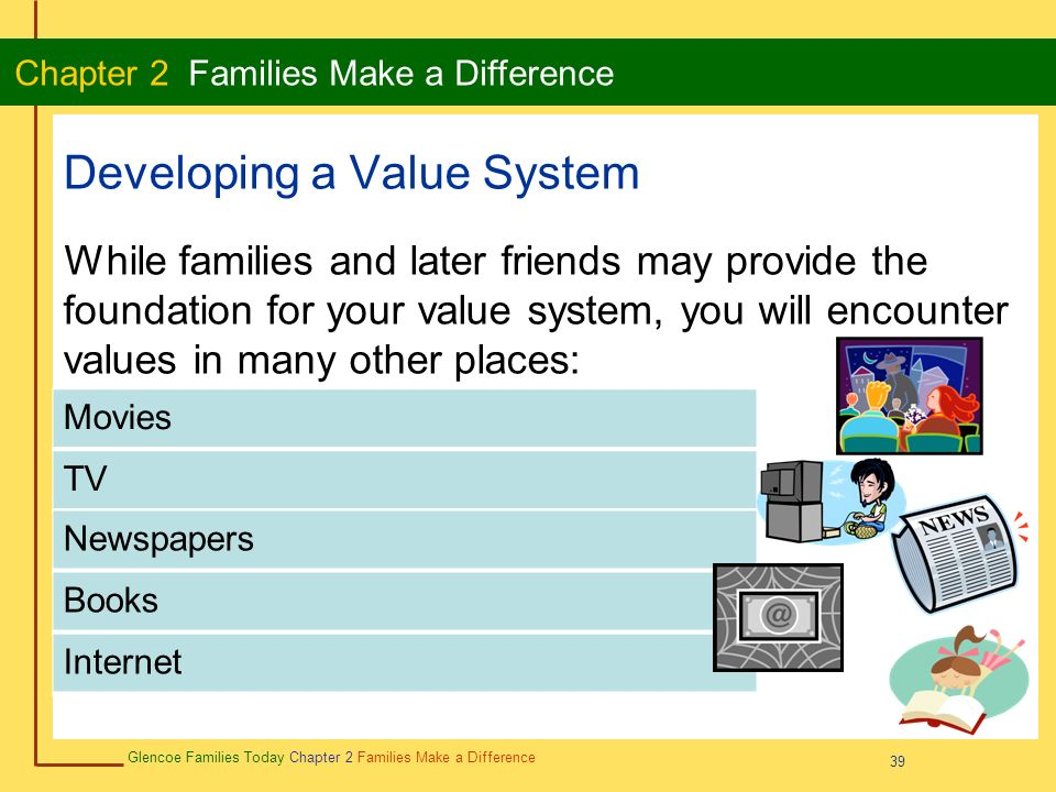 39 Glencoe Families Today Chapter 2 Families Make a Difference Chapter 2 Families Make a Difference 39 Developing a Value System While families and later friends may provide the foundation for your value system, you will encounter values in many other places: Movies TV Newspapers Internet Books