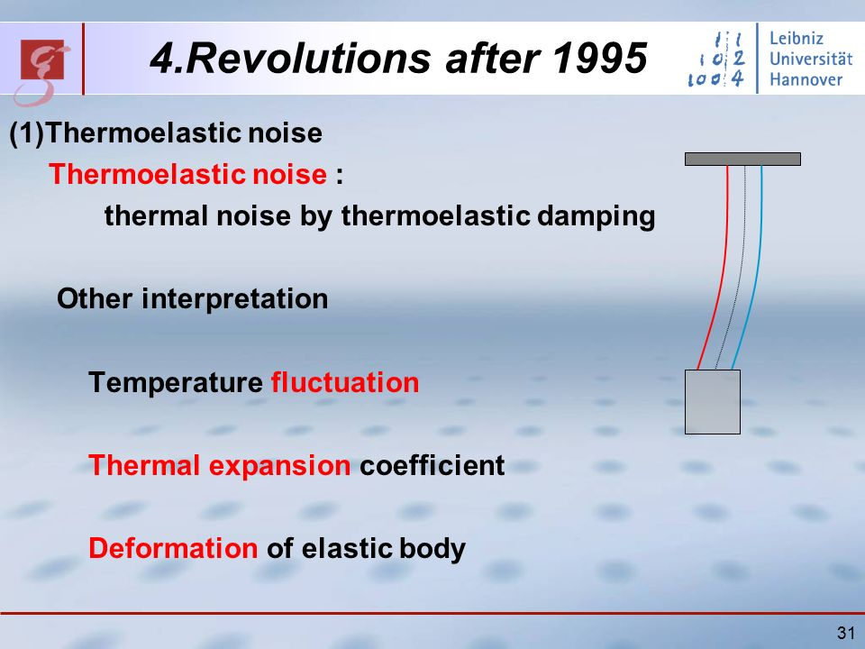 31 4.Revolutions after 1995 (1)Thermoelastic noise Thermoelastic noise : thermal noise by thermoelastic damping Other interpretation Temperature fluctuation Thermal expansion coefficient Deformation of elastic body
