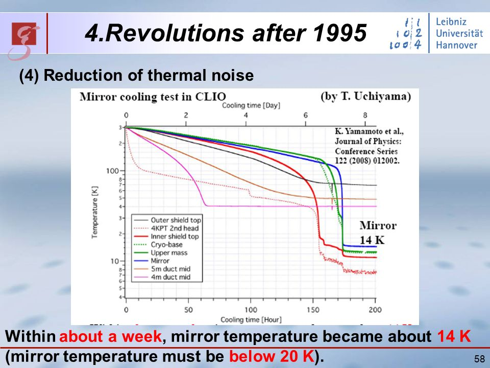 58 4.Revolutions after 1995 (4) Reduction of thermal noise Within about a week, mirror temperature became about 14 K (mirror temperature must be below 20 K).