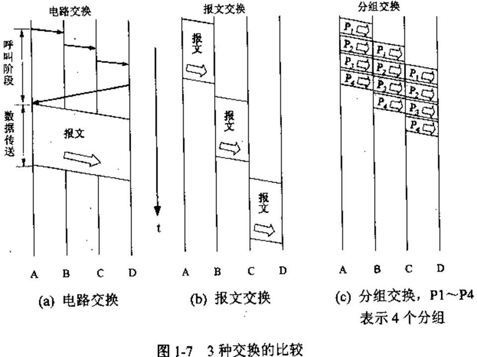 1 introduction       电路交换       分组交换       7.
