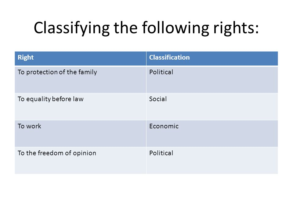 Classifying the following rights: RightClassification To protection of the familyPolitical To equality before lawSocial To workEconomic To the freedom of opinionPolitical