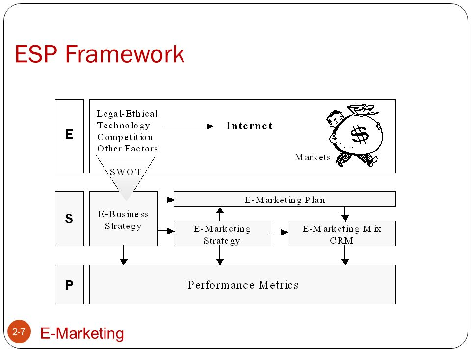 E-Marketing Strategy 2-8 Strategy is the means to achieve a goal.