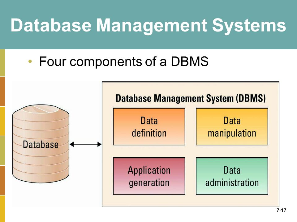 7-17 Database Management Systems Four components of a DBMS
