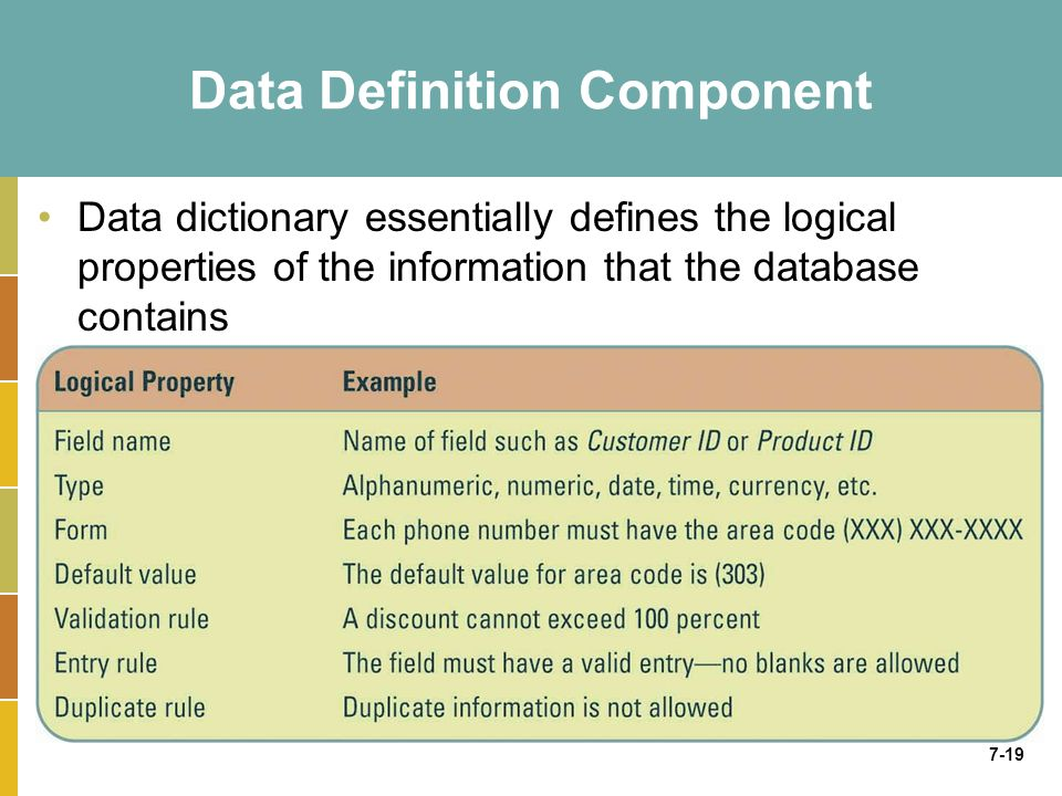 7-19 Data Definition Component Data dictionary essentially defines the logical properties of the information that the database contains