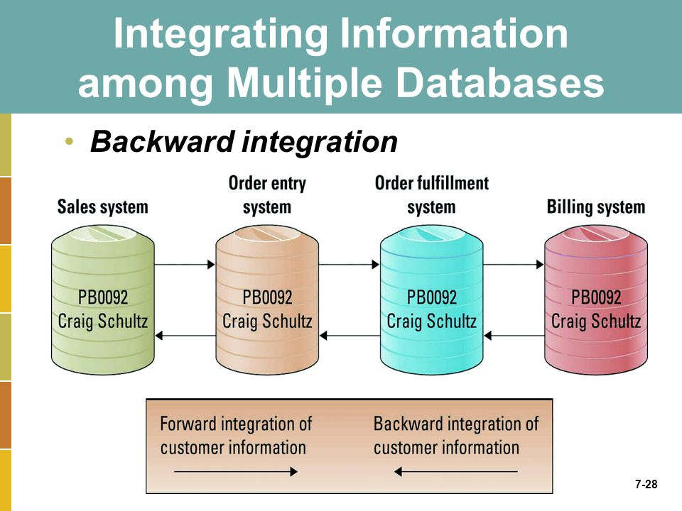 7-28 Integrating Information among Multiple Databases Backward integration