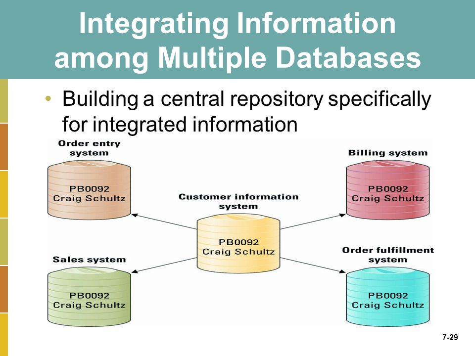 7-29 Integrating Information among Multiple Databases Building a central repository specifically for integrated information