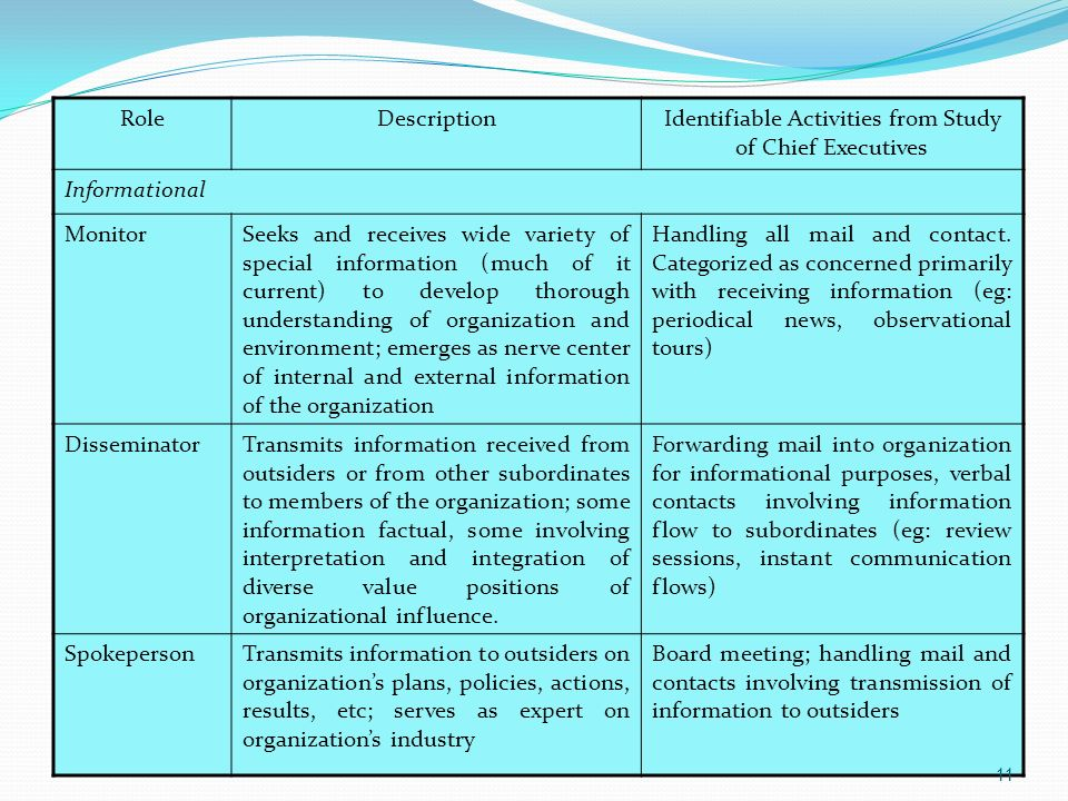 RoleDescriptionIdentifiable Activities from Study of Chief Executives Informational MonitorSeeks and receives wide variety of special information (muc