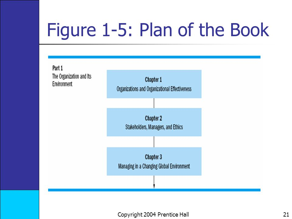 Copyright 2004 Prentice Hall 21 Figure 1-5: Plan of the Book