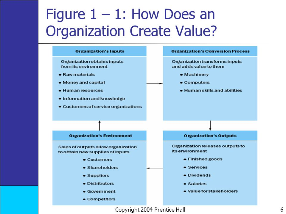 Copyright 2004 Prentice Hall 6 Figure 1 – 1: How Does an Organization Create Value