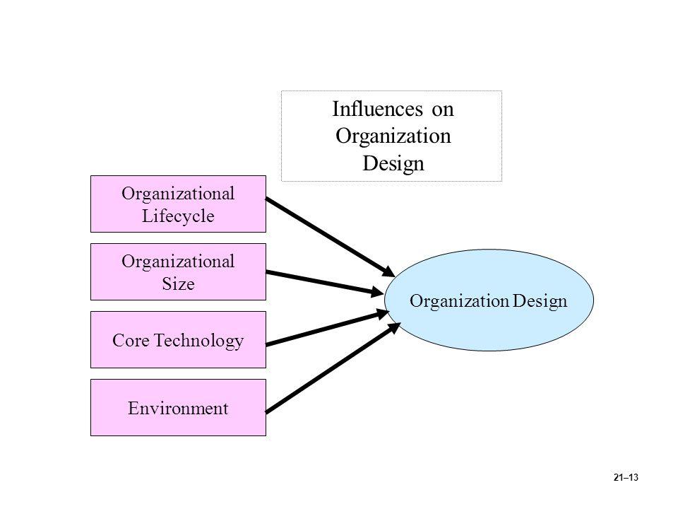 21–13 Influences on Organization Design Organization Design Organizational Lifecycle Organizational Size Core Technology Environment