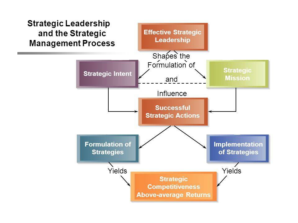 Strategic Leadership and the Strategic Management Process Effective Strategic Leadership Strategic Intent Strategic Mission Successful Strategic Actio