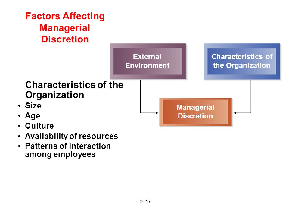 12–15 Factors Affecting Managerial Discretion External Environment Characteristics of the Organization Managerial Discretion Characteristics of the Or