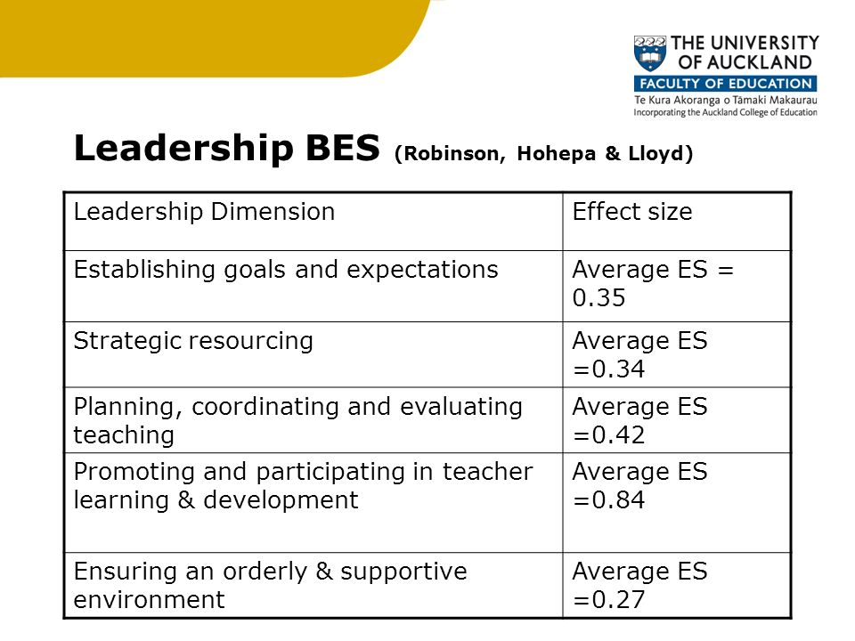 Leadership BES (Robinson, Hohepa & Lloyd) Leadership DimensionEffect size Establishing goals and expectationsAverage ES = 0.35 Strategic resourcingAverage ES =0.34 Planning, coordinating and evaluating teaching Average ES =0.42 Promoting and participating in teacher learning & development Average ES =0.84 Ensuring an orderly & supportive environment Average ES =0.27