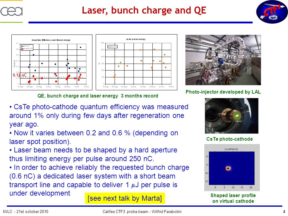 IWLC - 21st october 2010Califes CTF3 probe beam - Wilfrid Farabolini44 Laser, bunch charge and QE CsTe photo-cathode quantum efficiency was measured around 1% only during few days after regeneration one year ago.
