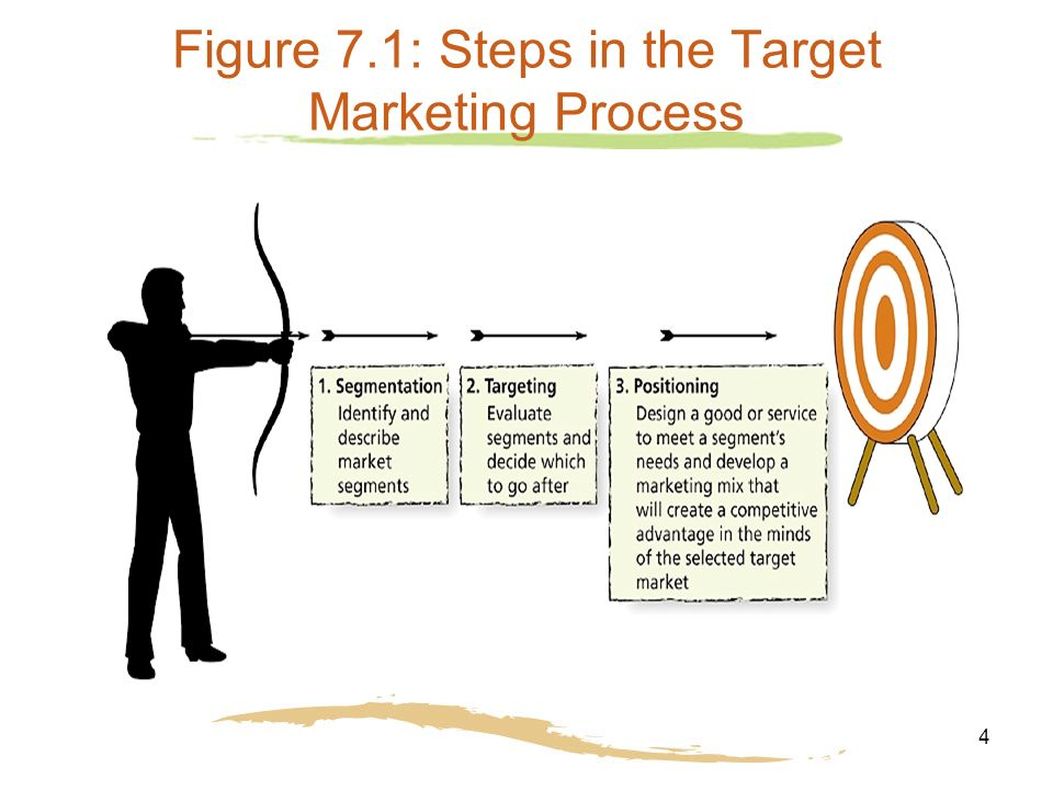4 4 Figure 7.1: Steps in the Target Marketing Process
