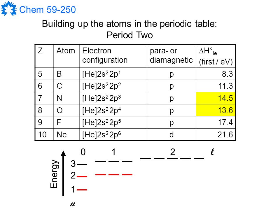 Chem building up the atoms in the periodic table 1the aufbau 10 chem 59 250 building urtaz Choice Image