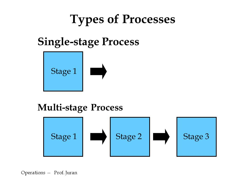 Examples Of Process Analysis Essay