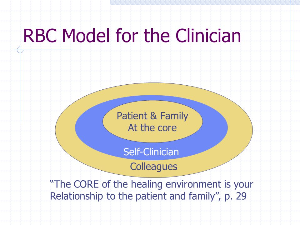 RBC Model for the Clinician Colleagues Self-Clinician Patient & Family At the core The CORE of the healing environment is your Relationship to the patient and family , p.