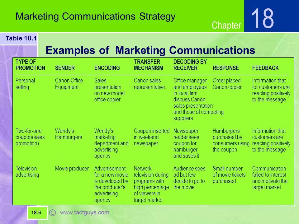 marketing communication strategy example