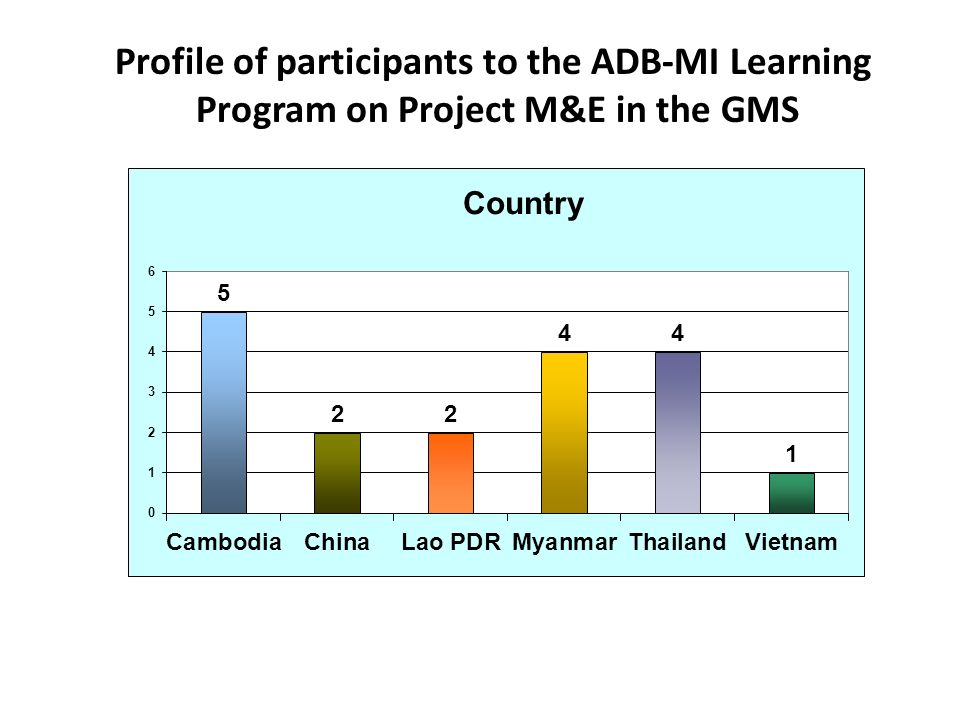 Profile of participants to the ADB-MI Learning Program on Project M&E in the GMS