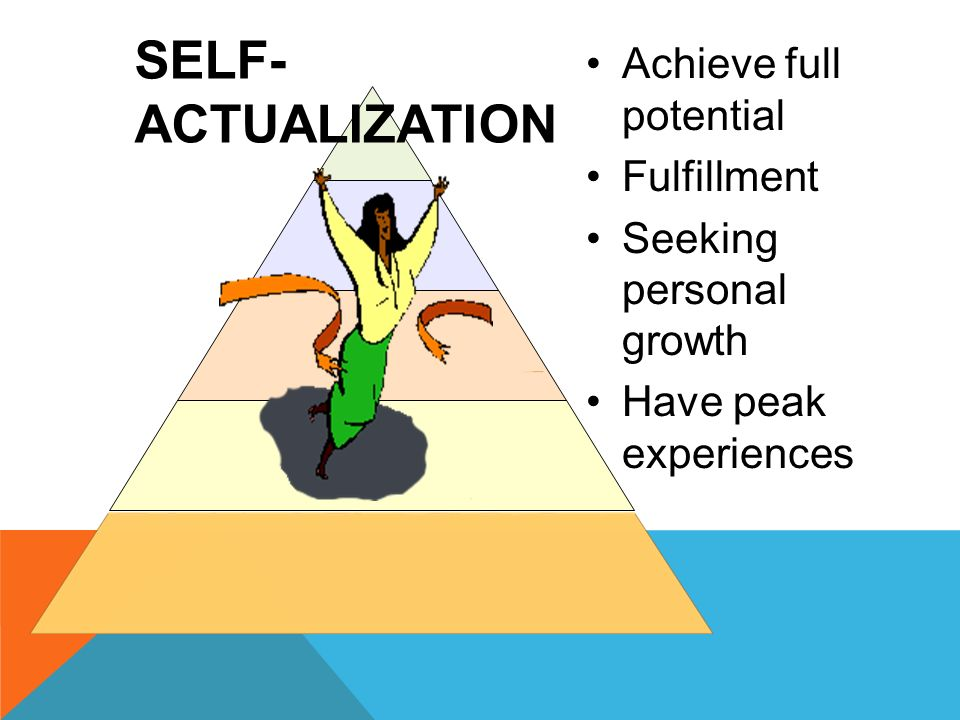 SELF- ACTUALIZATION Achieve full potential Fulfillment Seeking personal growth Have peak experiences