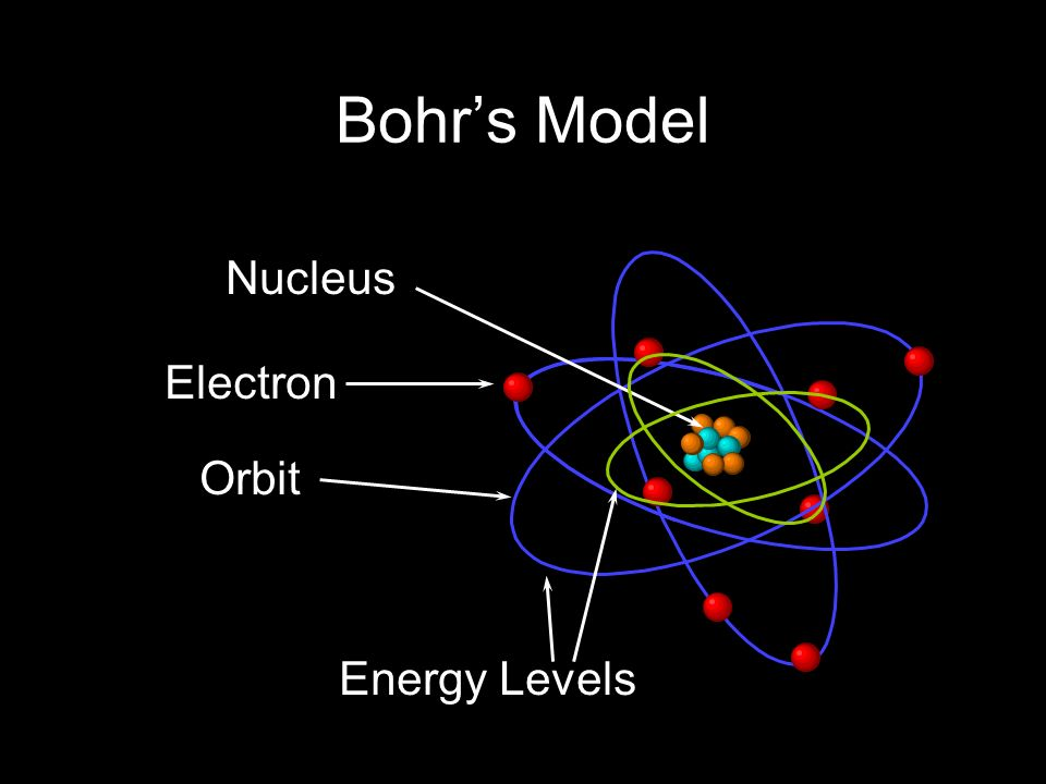Recent atomic models max planck 1900 proposed that amounts of 4 bohr atom the planetary model of the atom ccuart Gallery