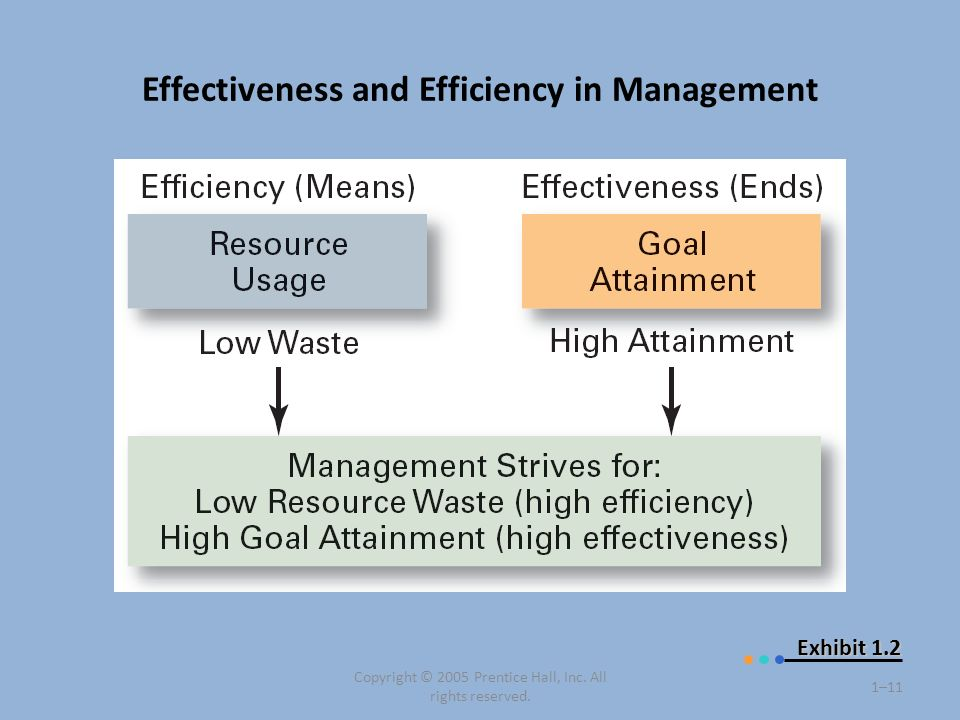 Effectiveness and Efficiency in Management Copyright © 2005 Prentice Hall, Inc. All rights reserved. 1–11 Exhibit 1.2