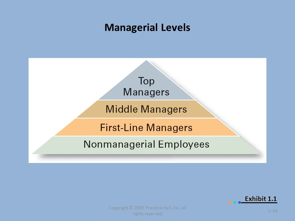 Managerial Levels Copyright © 2005 Prentice Hall, Inc. All rights reserved. 1–14 Exhibit 1.1