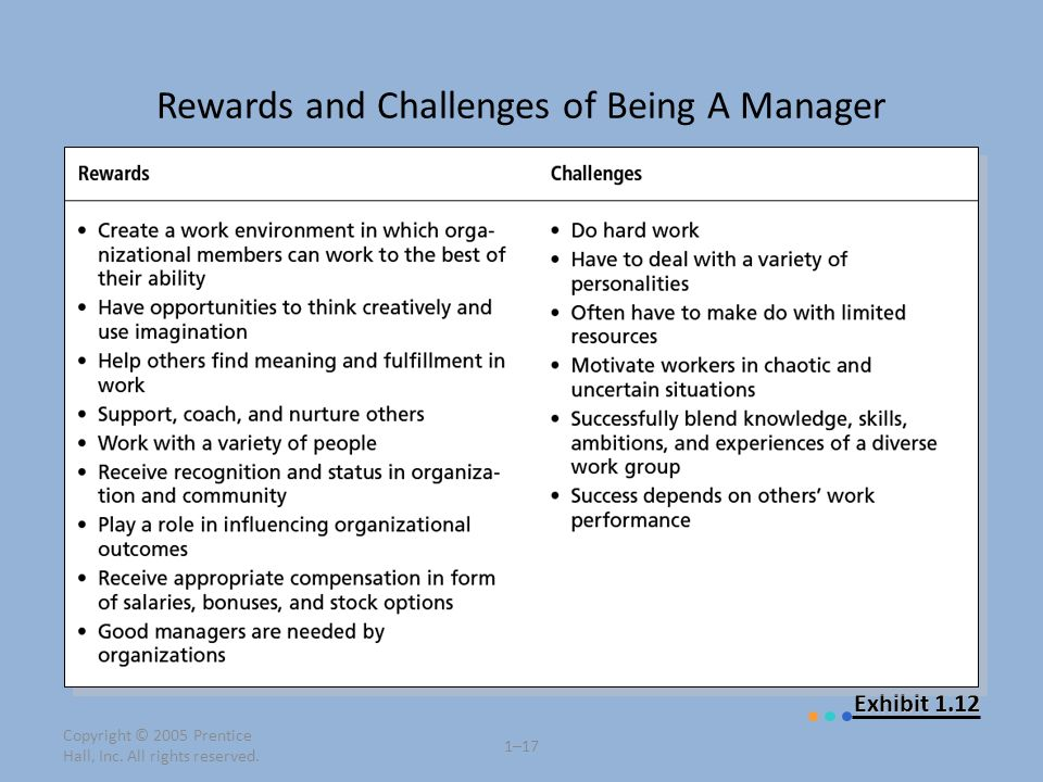 Copyright © 2005 Prentice Hall, Inc. All rights reserved. 1–17 Exhibit 1.12 Rewards and Challenges of Being A Manager
