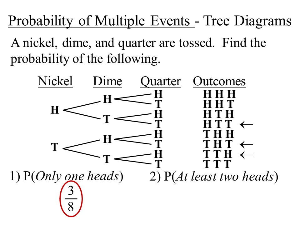 Lesson Plan 2 Tree Diagrams and Compound Events