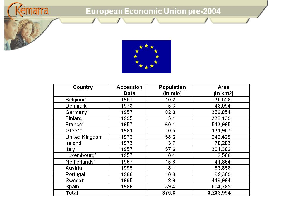European Economic Union pre-2004