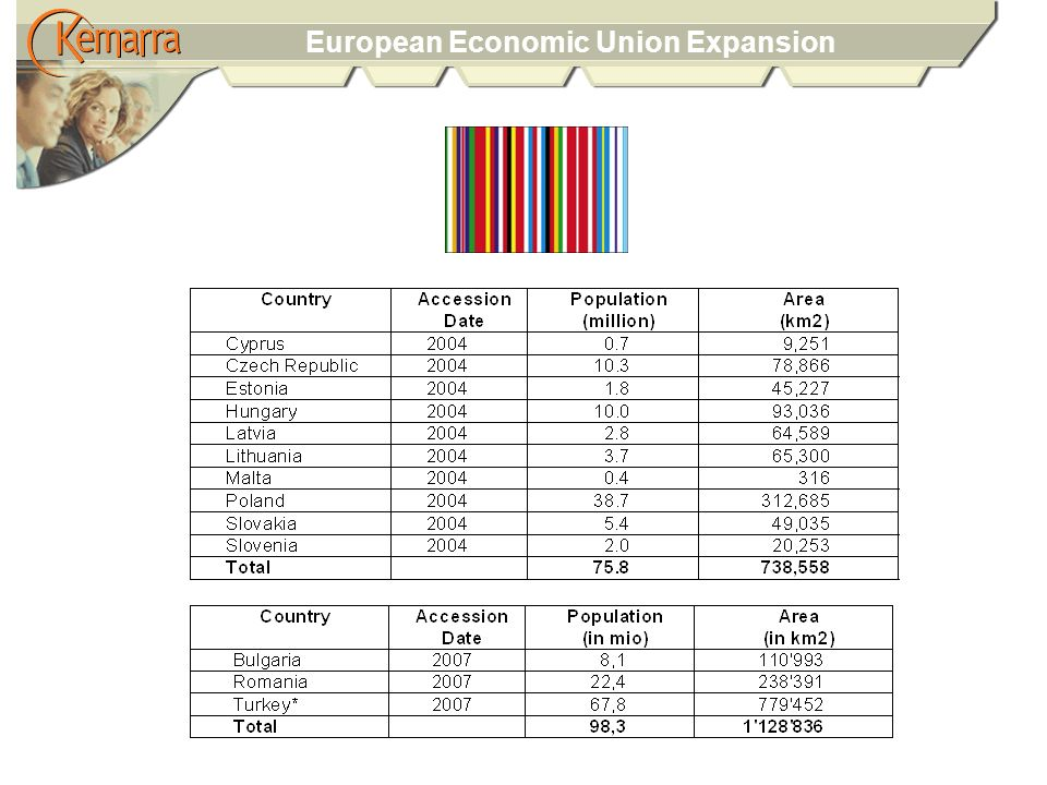 European Economic Union Expansion