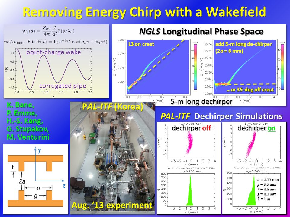 Removing Energy Chirp with a Wakefield add 5-m long de-chirper (2a = 6 mm) L3 on crest …or 35-deg off crest 5-m long dechirper NGLS Longitudinal Phase Space K.