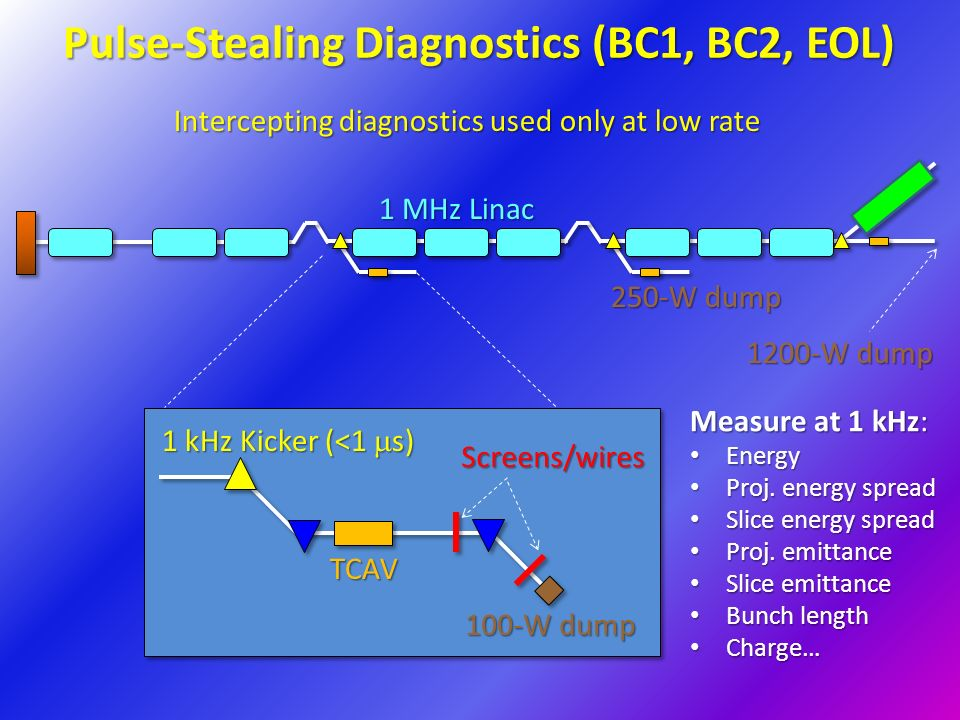 Pulse-Stealing Diagnostics (BC1, BC2, EOL) 250-W dump 1200-W dump 1 MHz Linac Intercepting diagnostics used only at low rate Measure at 1 kHz: Energy Energy Proj.