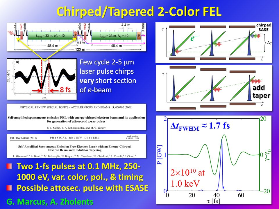 Chirped/Tapered 2-Color FEL Two 1-fs pulses at 0.1 MHz, eV, var.