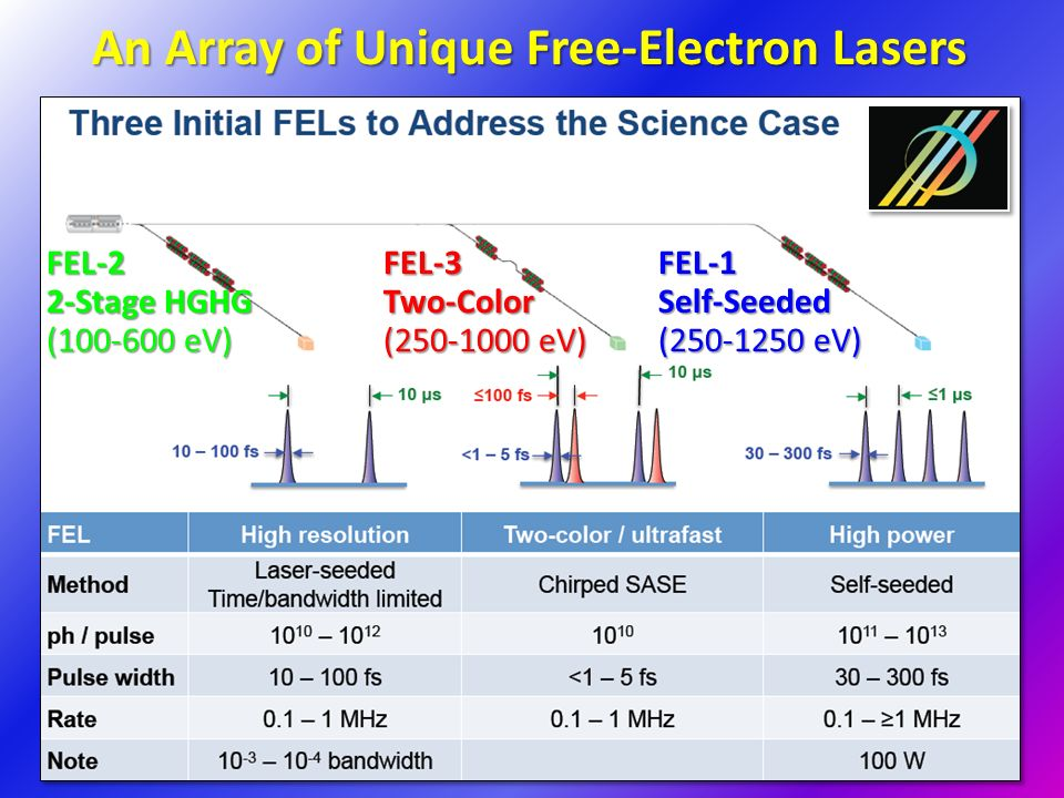 An Array of Unique Free-Electron Lasers FEL-1Self-Seeded ( eV) FEL-3Two-Color ( eV) FEL-2 2-Stage HGHG ( eV)