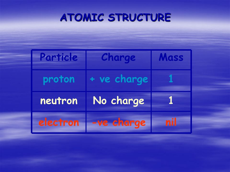 ATOMIC STRUCTURE Particle proton neutron electron Charge + ve charge -ve charge No charge 1 1 nil Mass