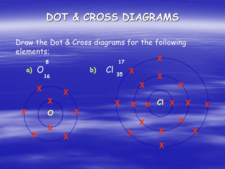 DOT & CROSS DIAGRAMS Draw the Dot & Cross diagrams for the following elements; OCl a)b) O X X X X X X X X Cl X X X XX X X X X X X X X X X X X