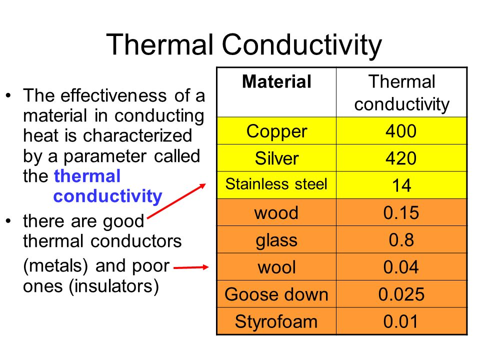 thermal conductivity of metals and non Metals conduct heat, called thermal conductivity it is important to consider in applications with high temperatures but which metals conduct heat best.