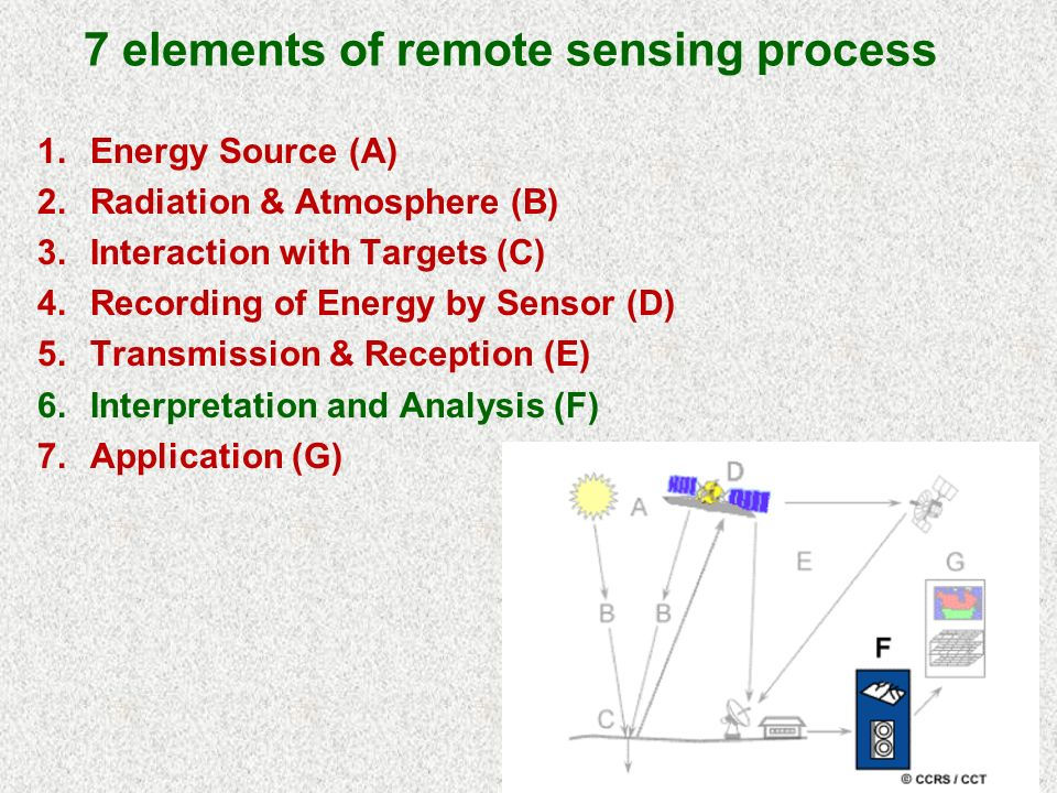 7 elements of remote sensing process 1.Energy Source (A) 2.Radiation & Atmosphere (B) 3.Interaction with Targets (C) 4.Recording of Energy by Sensor (D) 5.Transmission & Reception (E) 6.Interpretation and Analysis (F) 7.Application (G)
