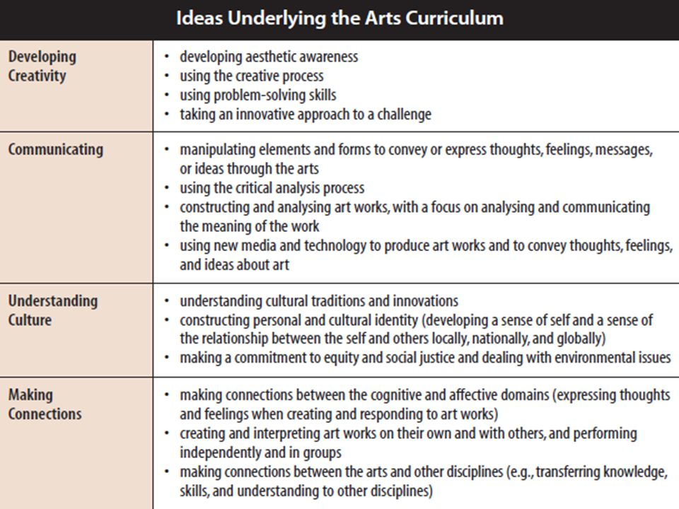 Figure    Inquiry Components Classroom Collective