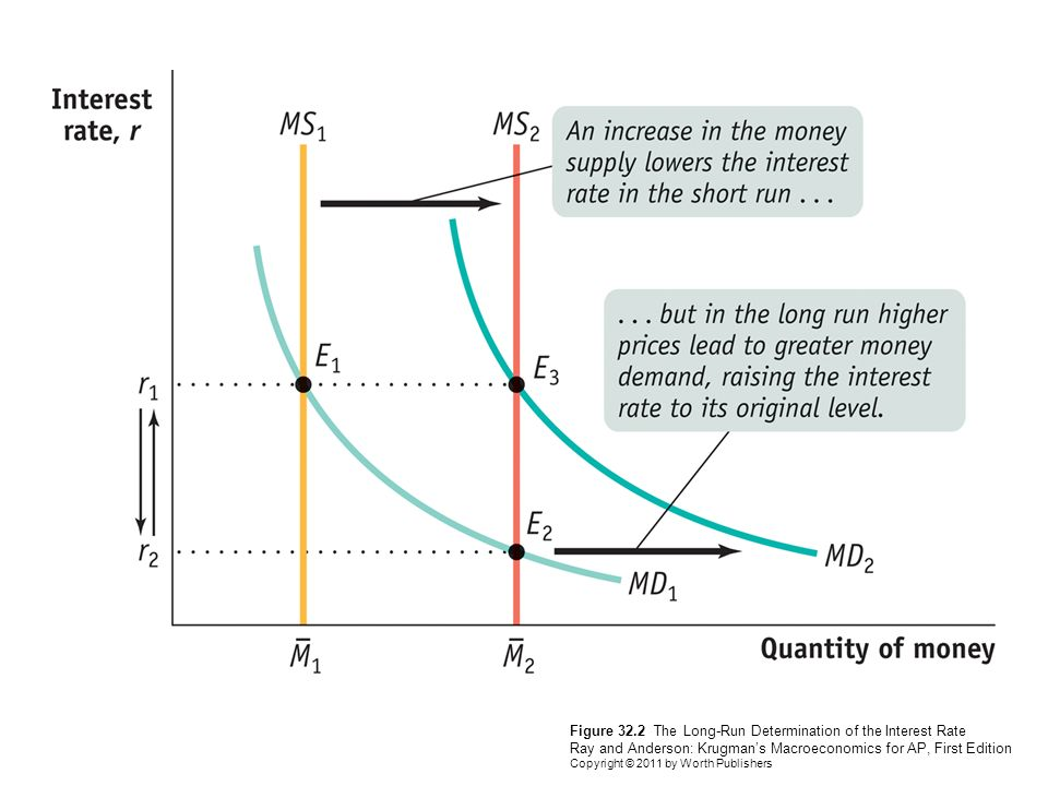 interest rate in macro economics Learn more on effects of macroeconomics on interest rates mirae asset knowledge academy macroeconomic effects on interest rates monetary policy instruments used by reserve bank of india to control interest rates.