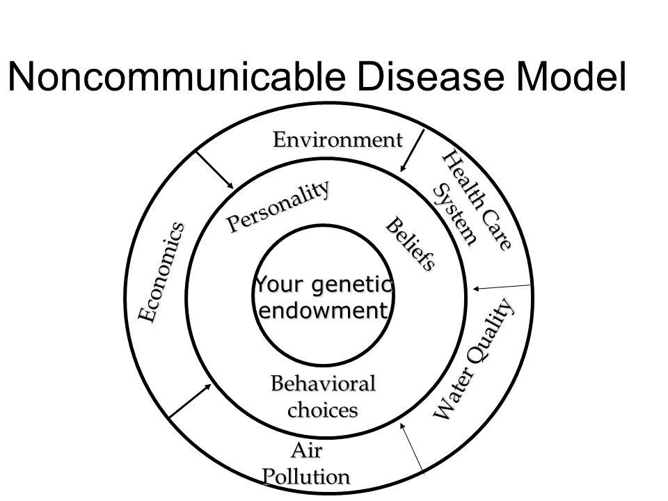 multicausation disease model Epidemiology The study of determinants of disease, injury, health ...