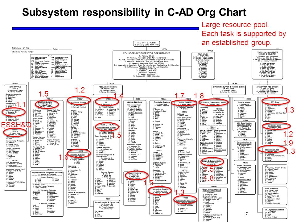 July Subsystem responsibility in C-AD Org Chart ESSH&Q Large resource pool.
