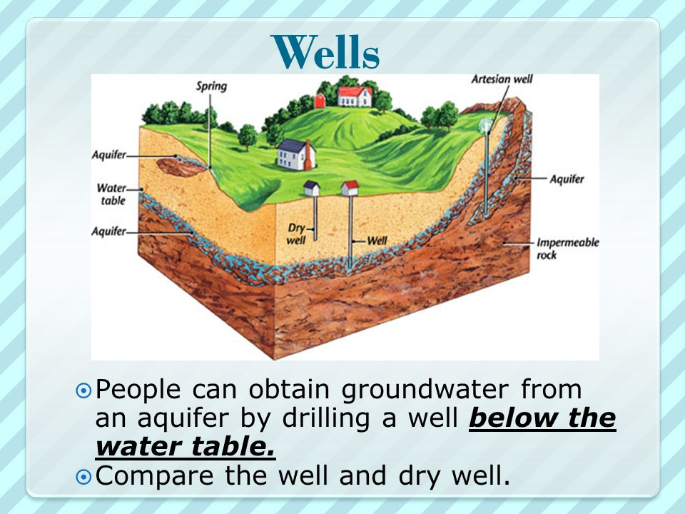 Wells  People can obtain groundwater from an aquifer by drilling a well below the water table.