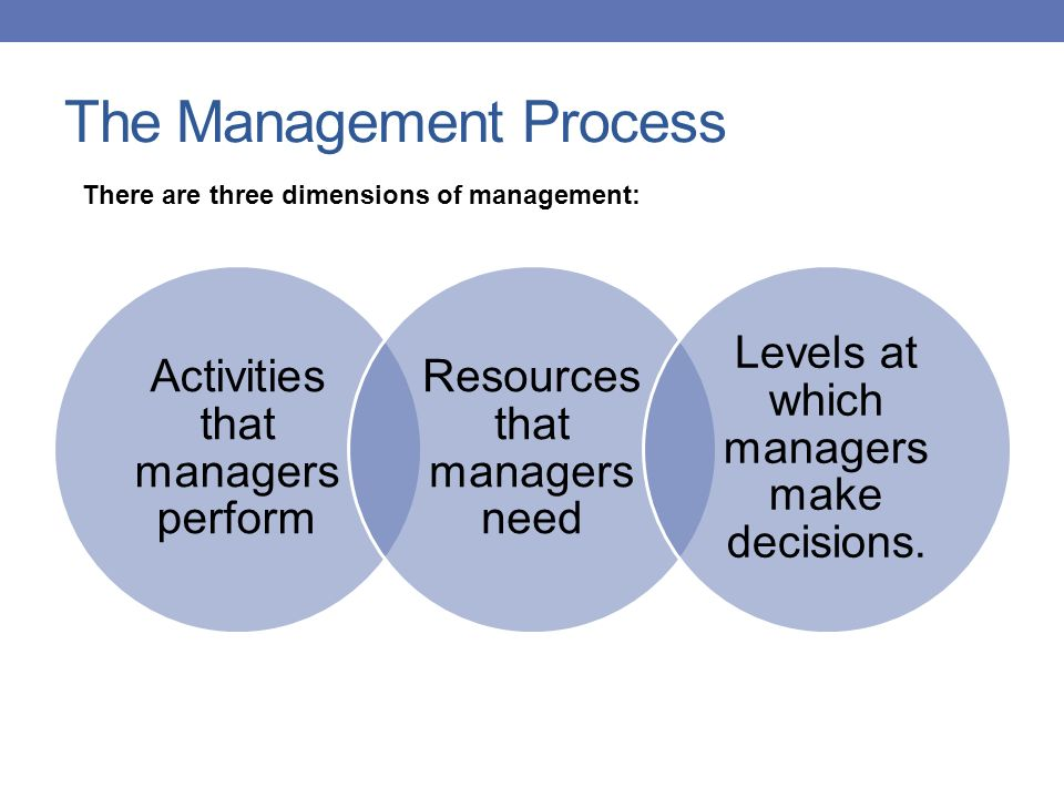 The Management Process Activities that managers perform Resources that managers need Levels at which managers make decisions. There are three dimensio